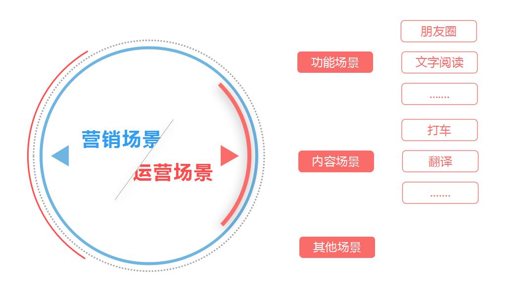 用户体验的分水岭:互动式广告2.0时代该怎么走?