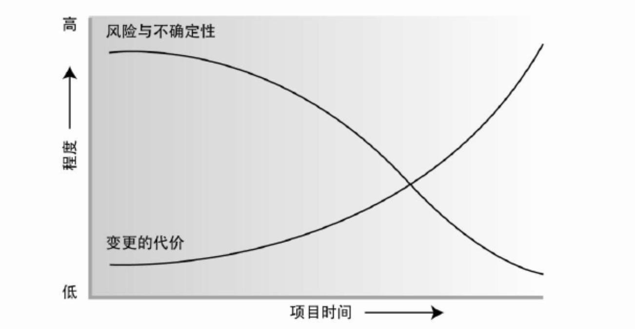 以产品经理的视角看待项目,以及如何管理项目(上)插图(3)