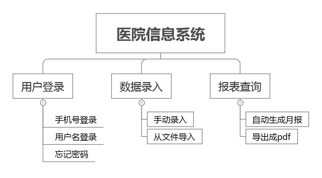 以产品经理的视角看待项目,以及如何管理项目(下)插图(3)