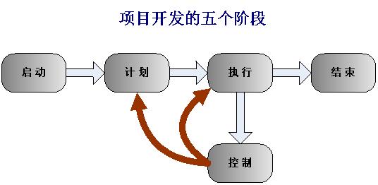 以产品经理的视角看待项目,以及如何管理项目(上)插图(2)