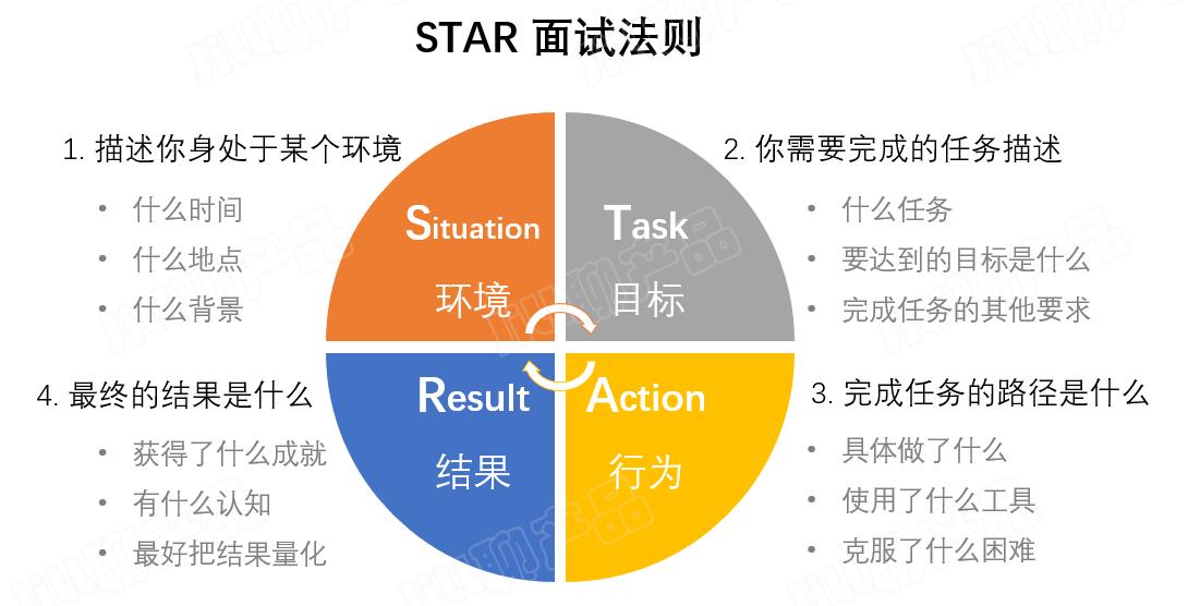 star法则,在产品设计的应用和思考
