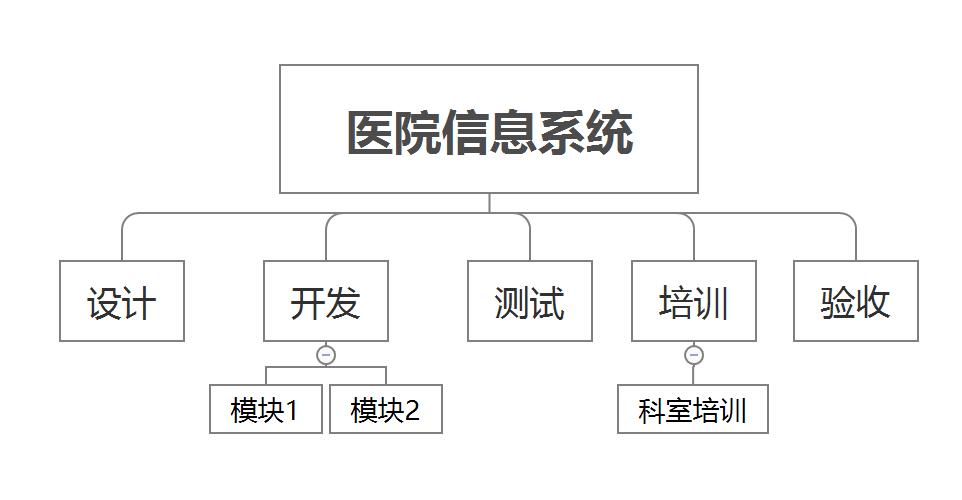 以产品经理的视角看待项目,以及如何管理项目(下)插图(2)