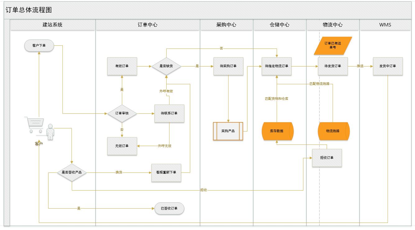 跨境电子商务ERP流程