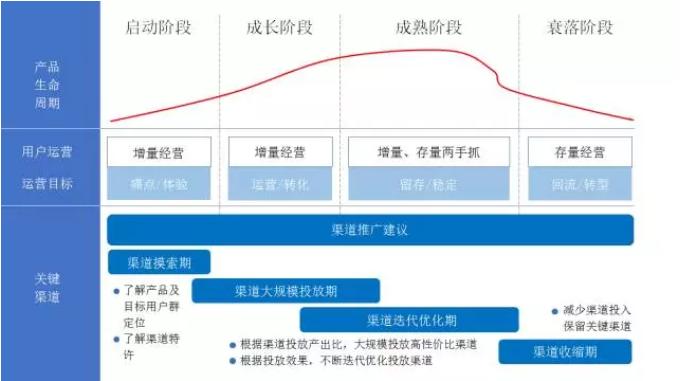 一张图表,人人都能建立自己的AARRR运营模型
