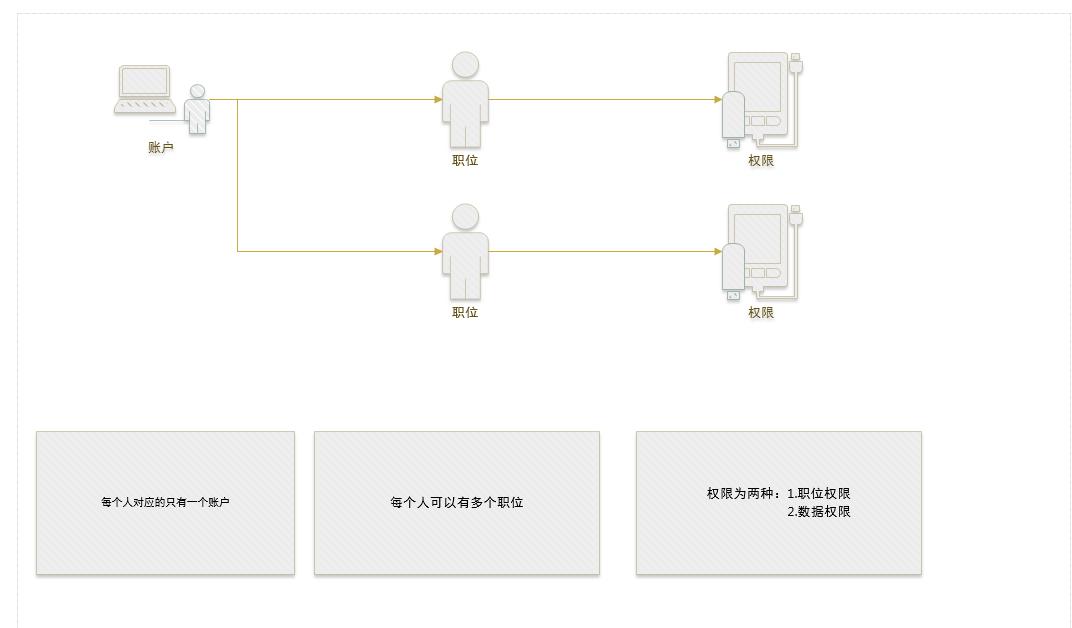 一些比较浅显的认知:跨境电商ERP流程?插图(2)
