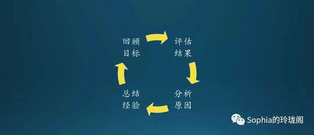 项目复盘如何进行?插图(1)