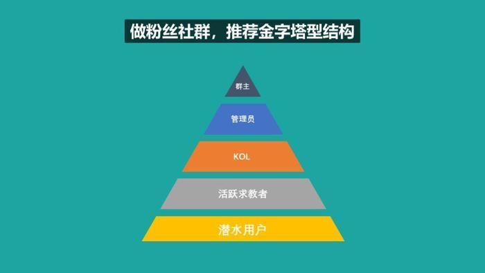 社群运营帮:柒邦主说从认识社群到玩转社群的5个步骤