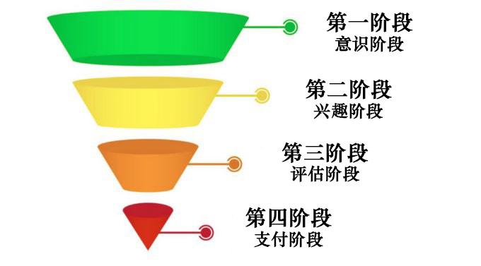 4个简单的转化率优化策略
