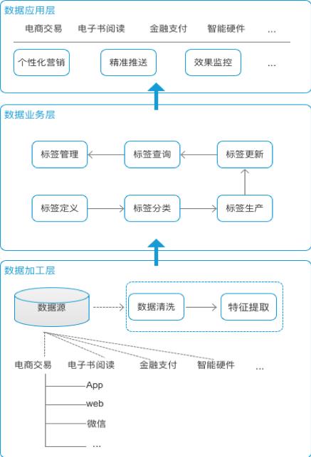 标签体系的分层结构