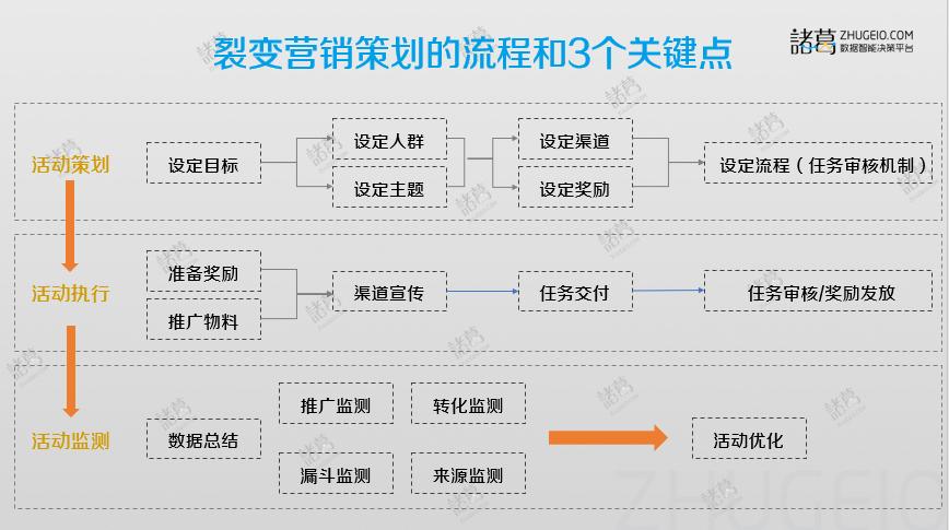 影响裂变活动成败的4个关键节点和3个重要细节