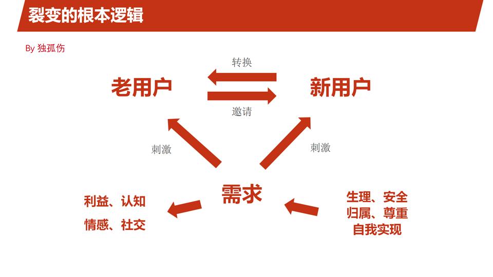 H5裂变方法论:做到这4件事,你也可以像网易一样刷屏