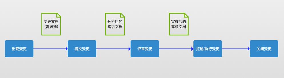 以产品经理的视角看待项目,以及如何管理项目(下)插图(8)