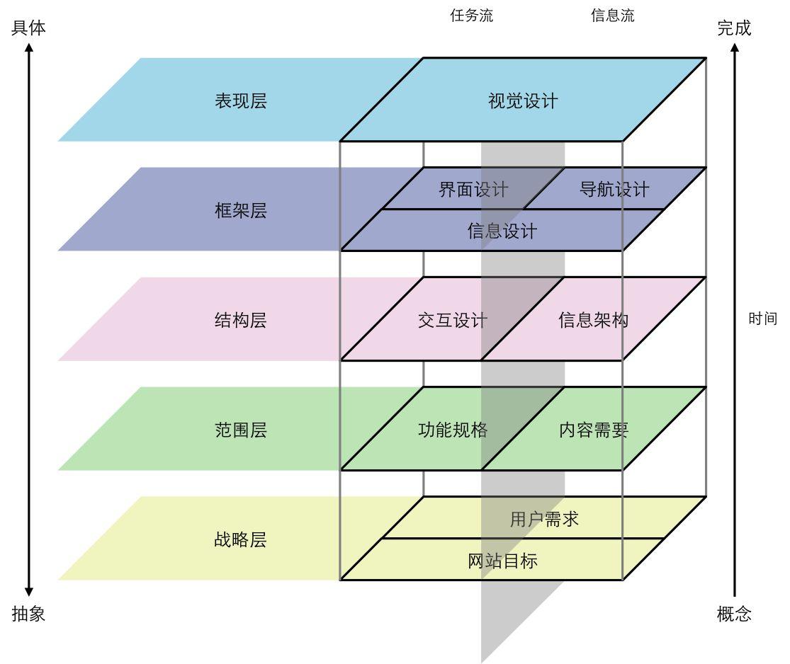 产品经理必备技能:四象限,九宫格,用户体验要素模型