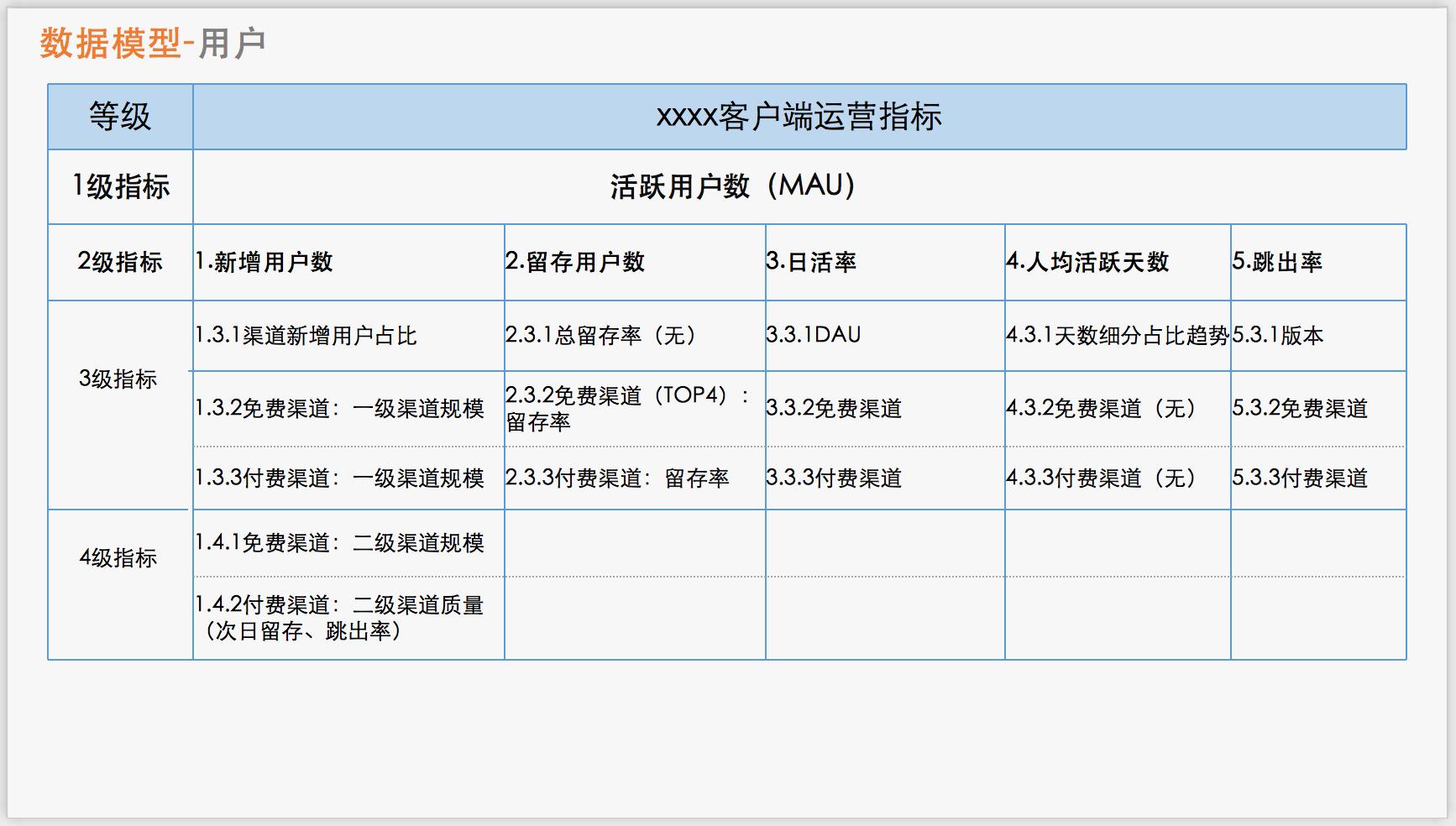 实例解析:怎么撰写一份产品数据报告?插图(1)