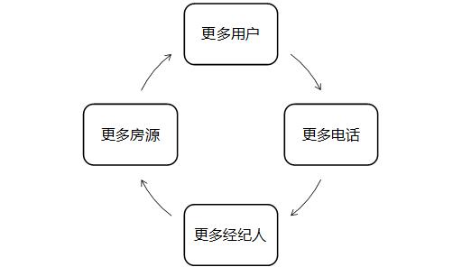 如何制定运营策略?