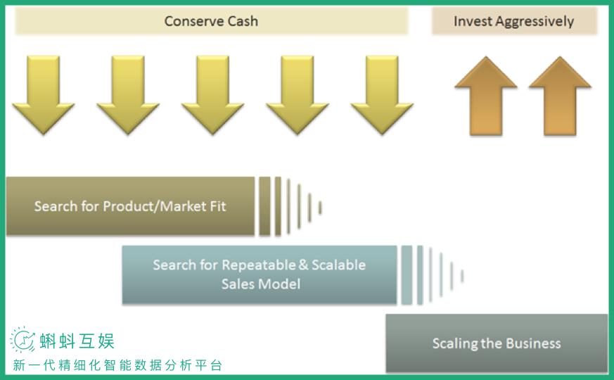 循序渐进的增长黑客指南:找到产品和市场的最佳契合点PMF(原创)