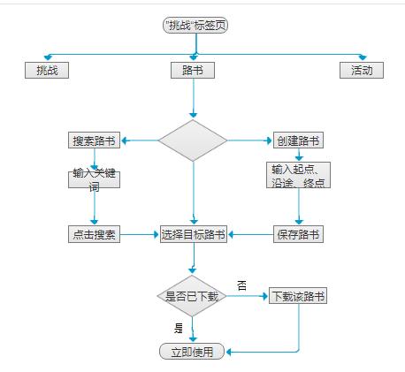 产品逻辑结构图