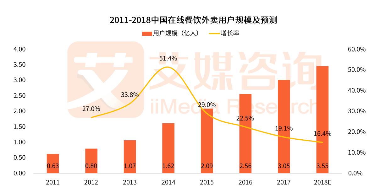 2015年之后,外卖行业的用户规模增速逐年放缓
