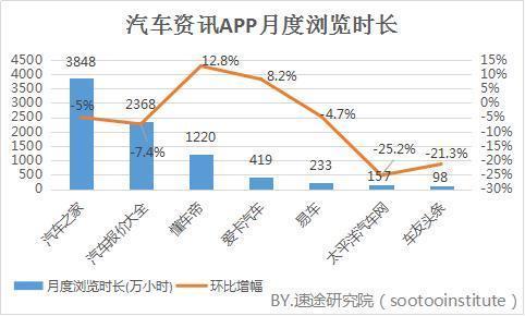 汽车类资讯APP竞品分析:懂车帝PK汽车之家_北京赛车pk10直播