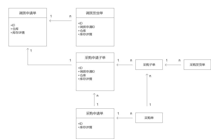 电商仓库设计平面图