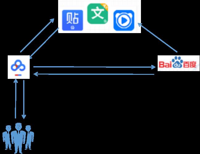 个人网盘哪个安全从百度网盘为例探讨工具类APP的用户拉新、留存策略-奇享网