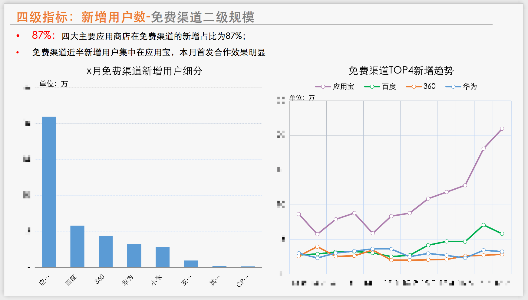 实例解析:怎么撰写一份产品数据报告?插图(7)