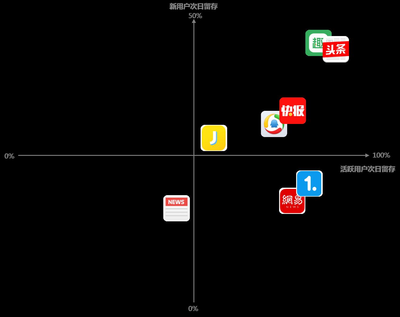 资讯内容APP——竞品分析体验