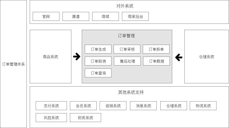 3. 拆单流程图  (2)逆向流程 在订单生成之后,订单在各个状态的流转过程中,都可能会出现逆向流程,分为:仅退款和退货退款。 在不同节点发生,系统的处理方式不同。  1. 待付款取消订单 当用户提交订单后主动取消订单或者用户超时未支付时,订单的状态变更为已取消,无需经过客服审核。 2.
