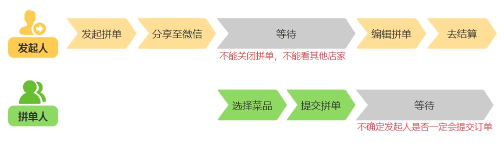 用户体验路径