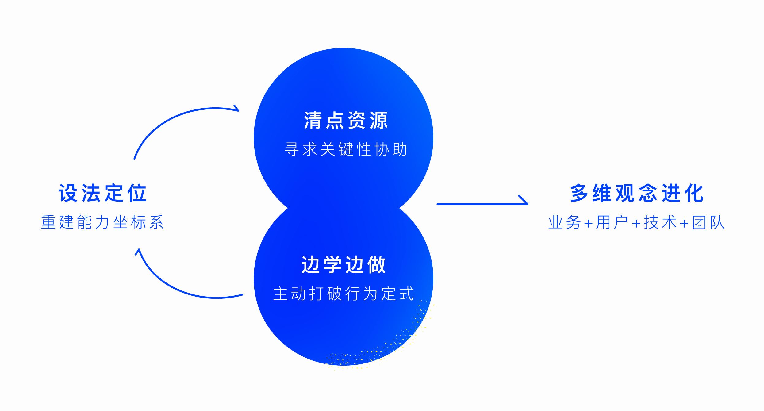 腾讯校招中,看看别人家的设计师是怎么做的插图(8)