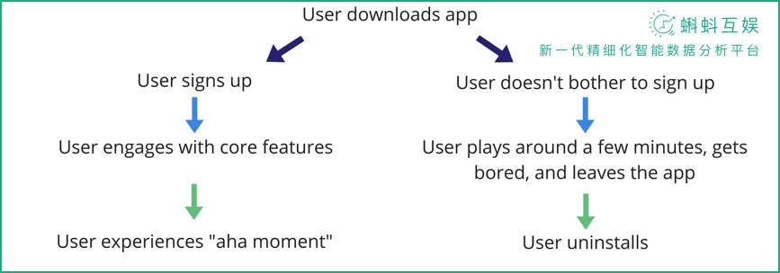 如何提高用户留存