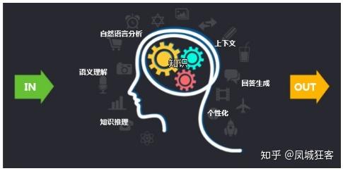 产品经理角度浅谈:YY直播平台中内容分发、自然语言对话NLP的人工智能AI