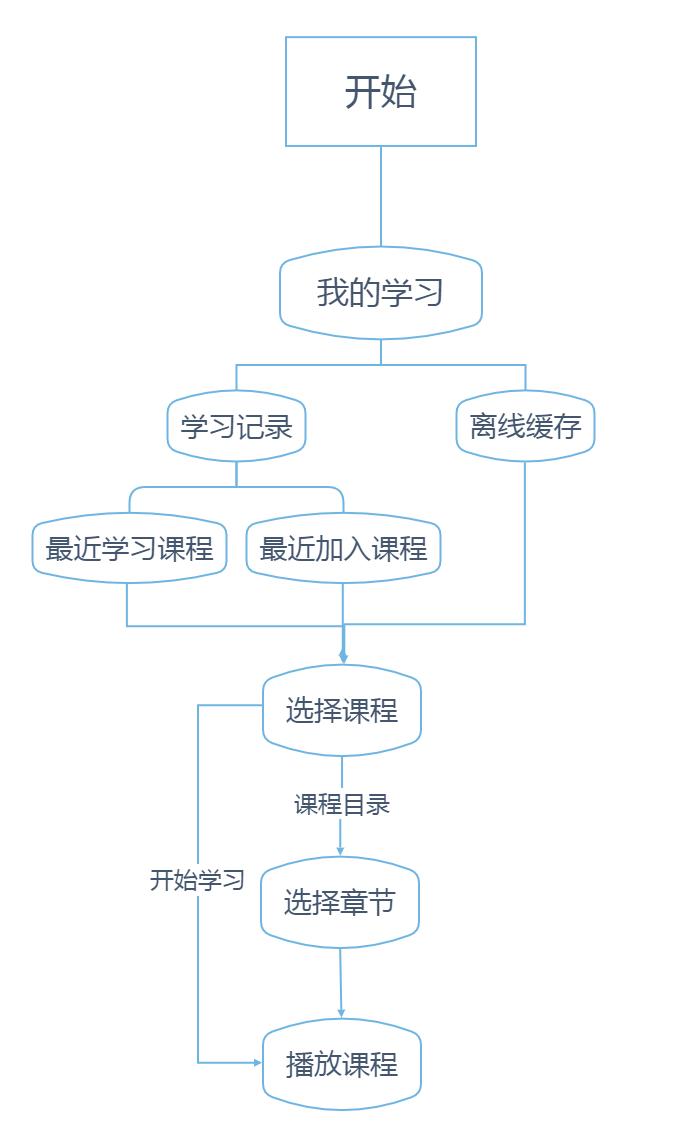 二次学习流程图