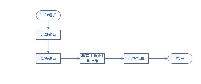 同城配运输管理系统(CTMS)设计思路