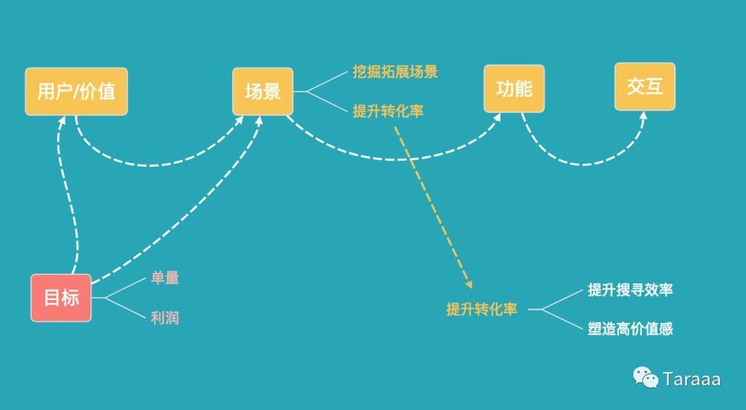 产品分析流程