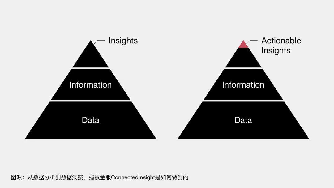 #13. Dashboard设计思考,数据有效传达信息