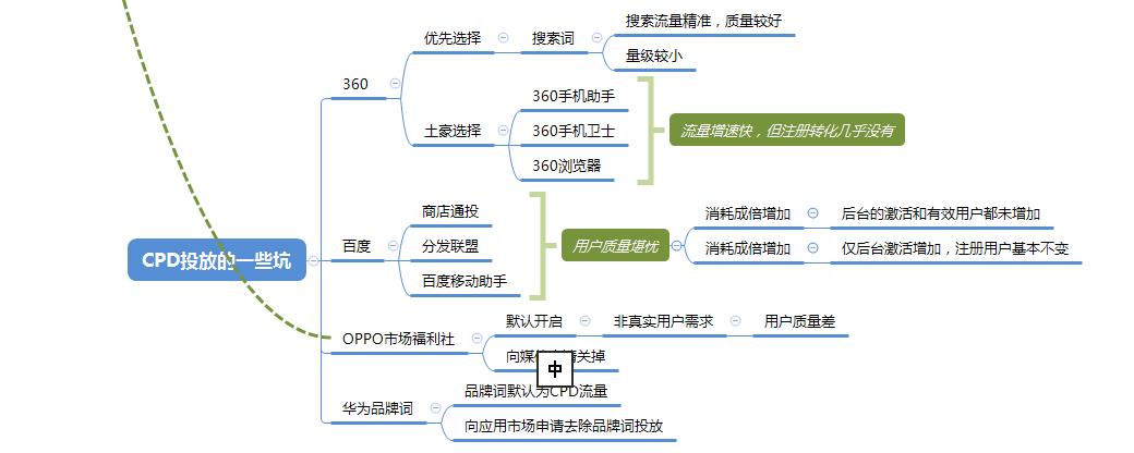 从0到1,解读安卓ASO优化!