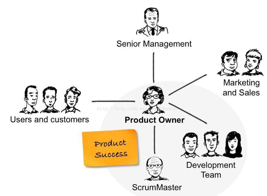 Worktile带你学敏捷:团队内部的角色与分工