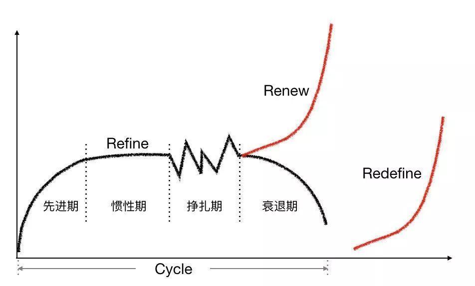 业务、公司和产业的老化
