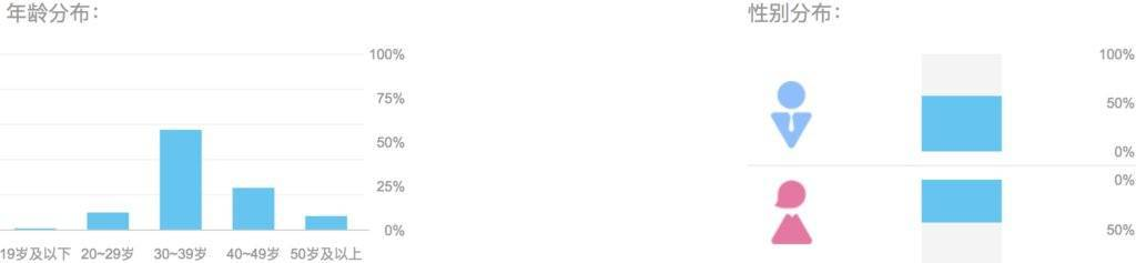 增长系列 | 用AARRR流量漏斗模型分析喜马拉雅FM