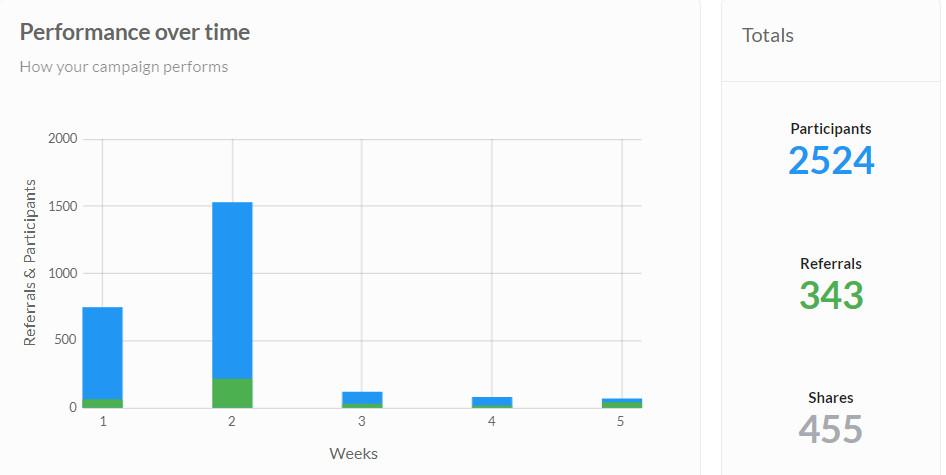 产品|内测用户的力量: 一个月从0到2500订阅者