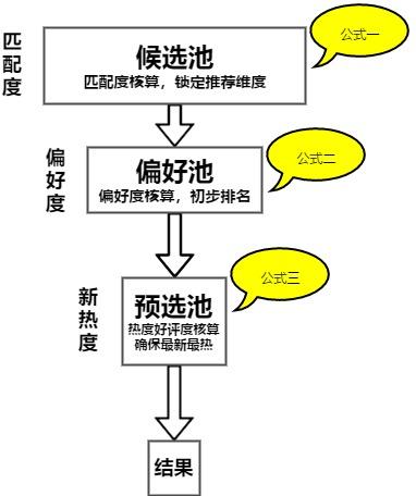 策略产品经理工作黄金方法论:4步搞定内容精准推荐
