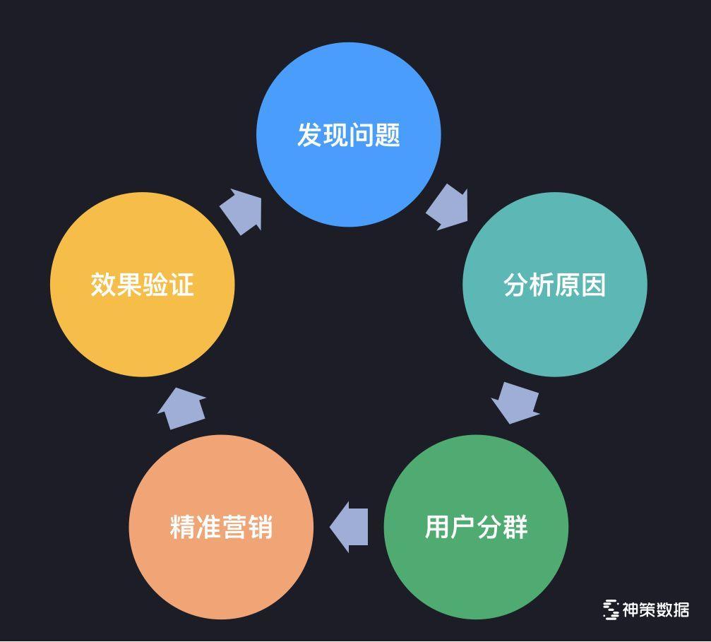 基于数据的驱动闭环,驱动业务决策图片