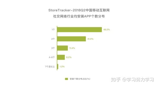 恋爱社交App产品分析报告