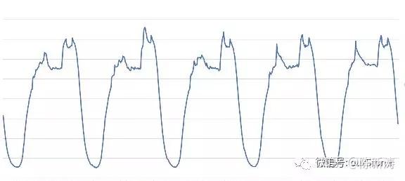 时间序列在数据智能上的应用-转转獬豸