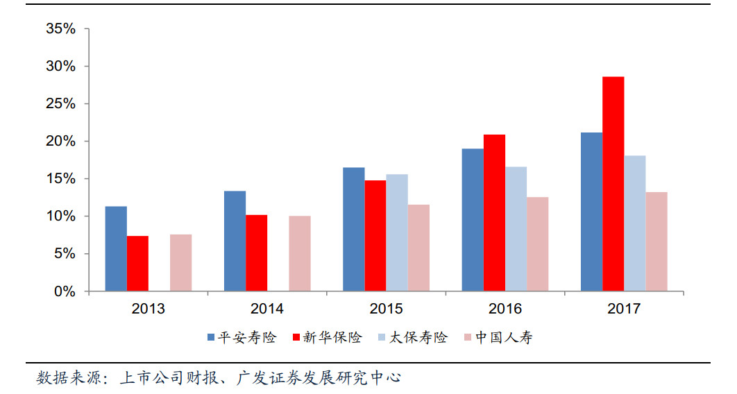 三、中国健康险生态