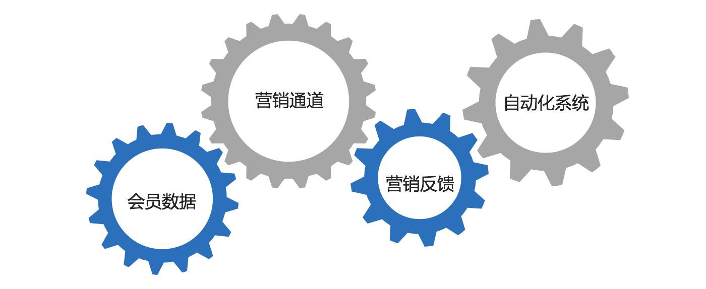 会员经济时代,做好会员营销的6大关键点!