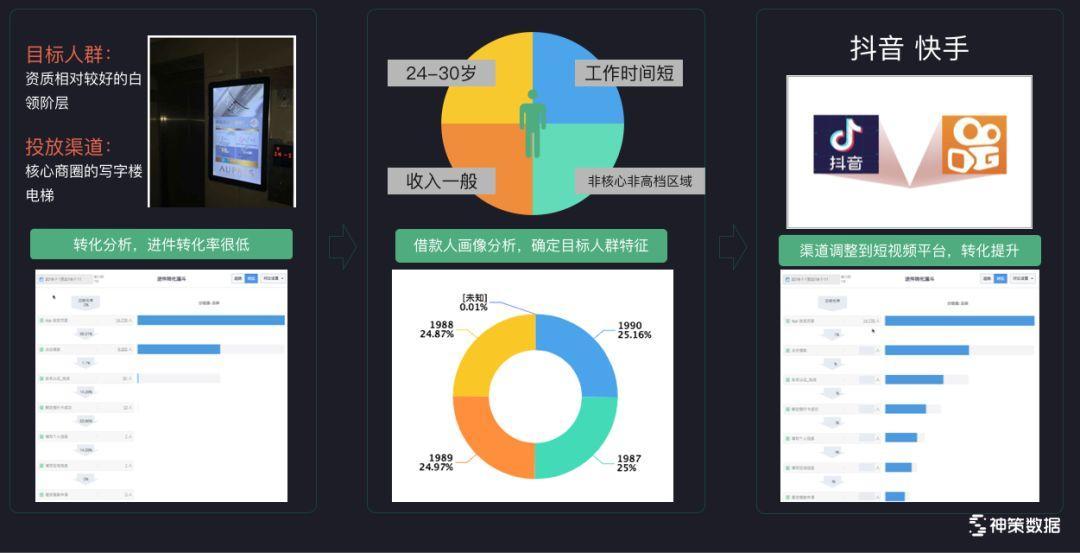 PPT 下载   神策数据曹犟:数据驱动从方法到实践