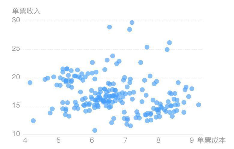 连环15关,轻松玩转数据可视化