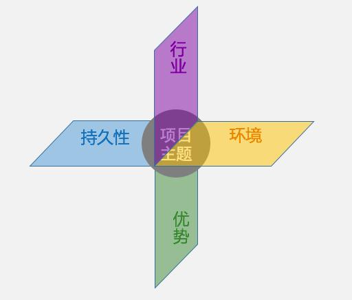 交互设计的项目背景分析怎么写